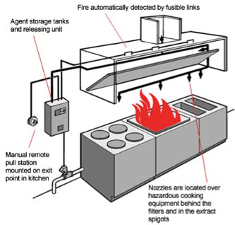 Fire Suppression System Image 3